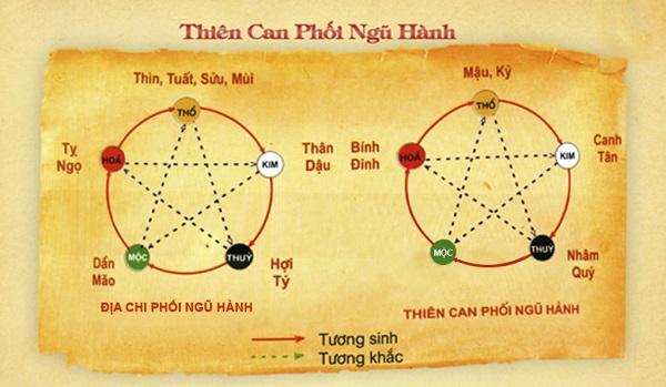 cach-tinh-thien-can-dia-chi
