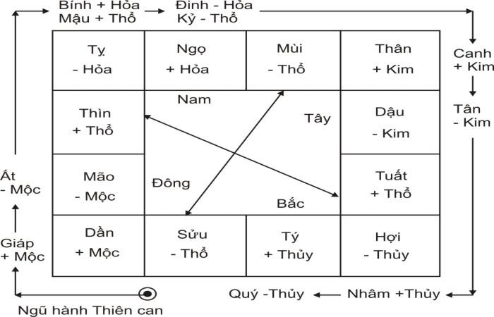 thien-can-dia-chi-va-ngu-hanh
