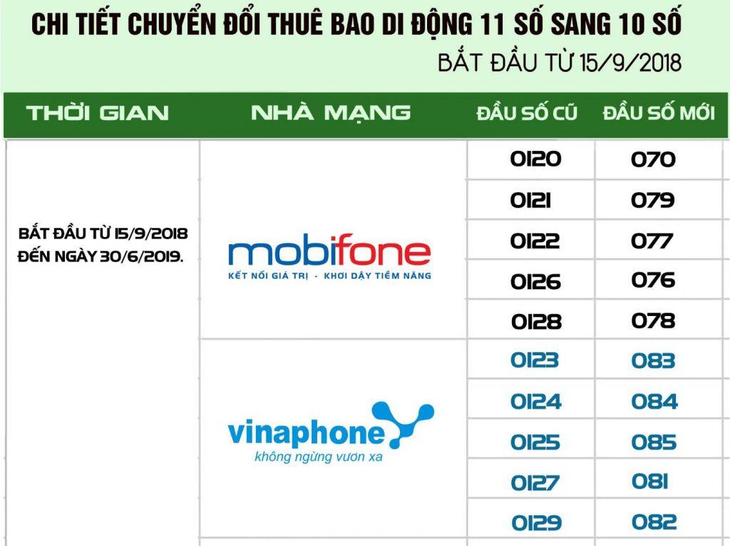 huong-dan-chuyen-danh-ba-11-so-sang-10-so-sim-mobifone.html